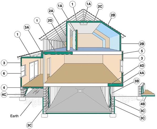 Figure 7. Examples of Where to Insulate at Home (Click on the Image to Open the Full Tips Page). Credit: US DOE – EERE.