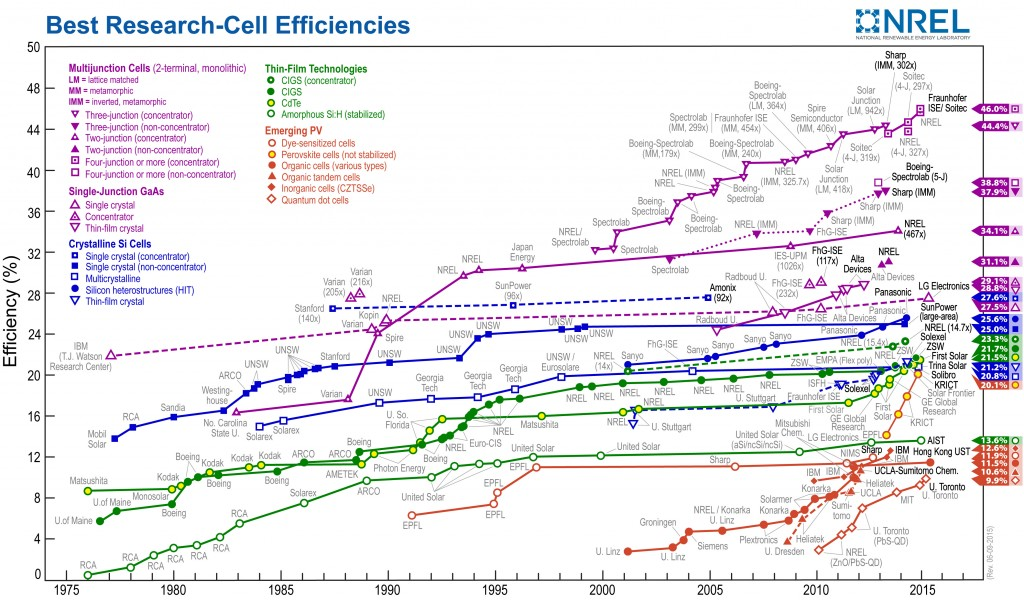 http://www.nrel.gov/ncpv/images/efficiency_chart.jpg