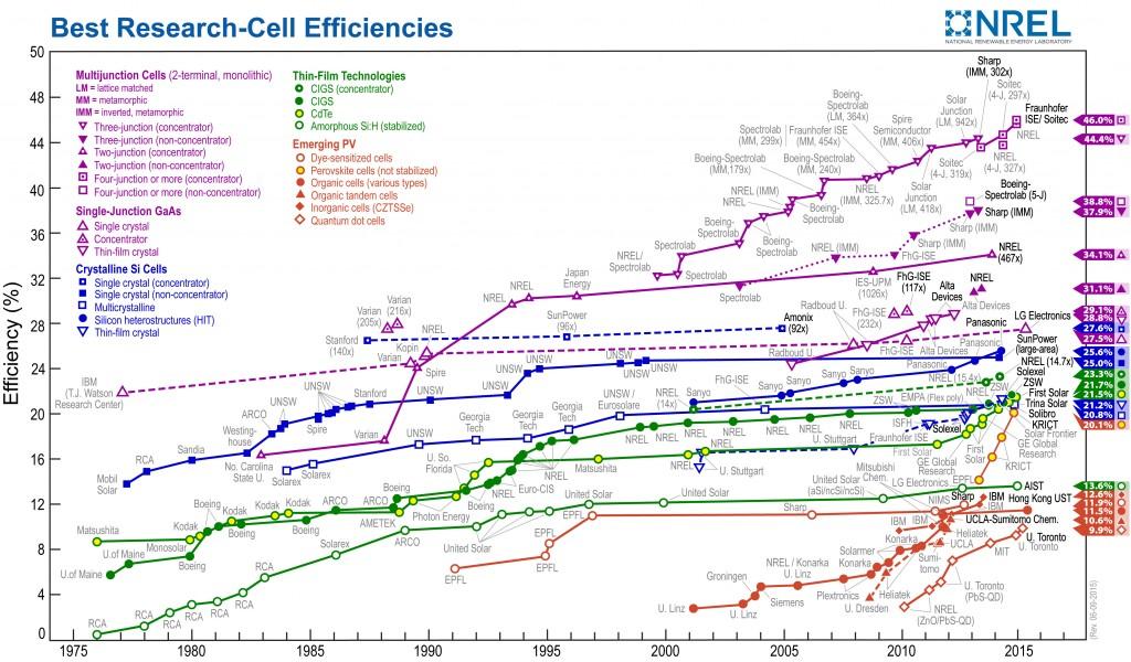 http://www.nrel.gov/ncpv/images/efficiency_chart.jpg