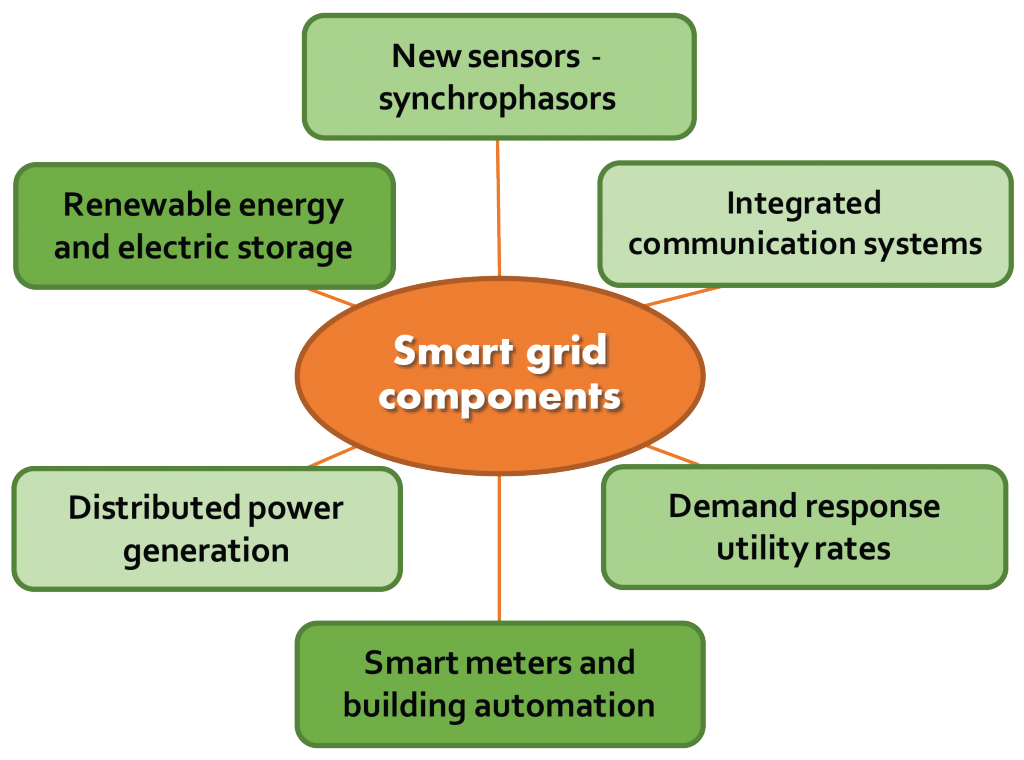 Six major components of a smart grid.