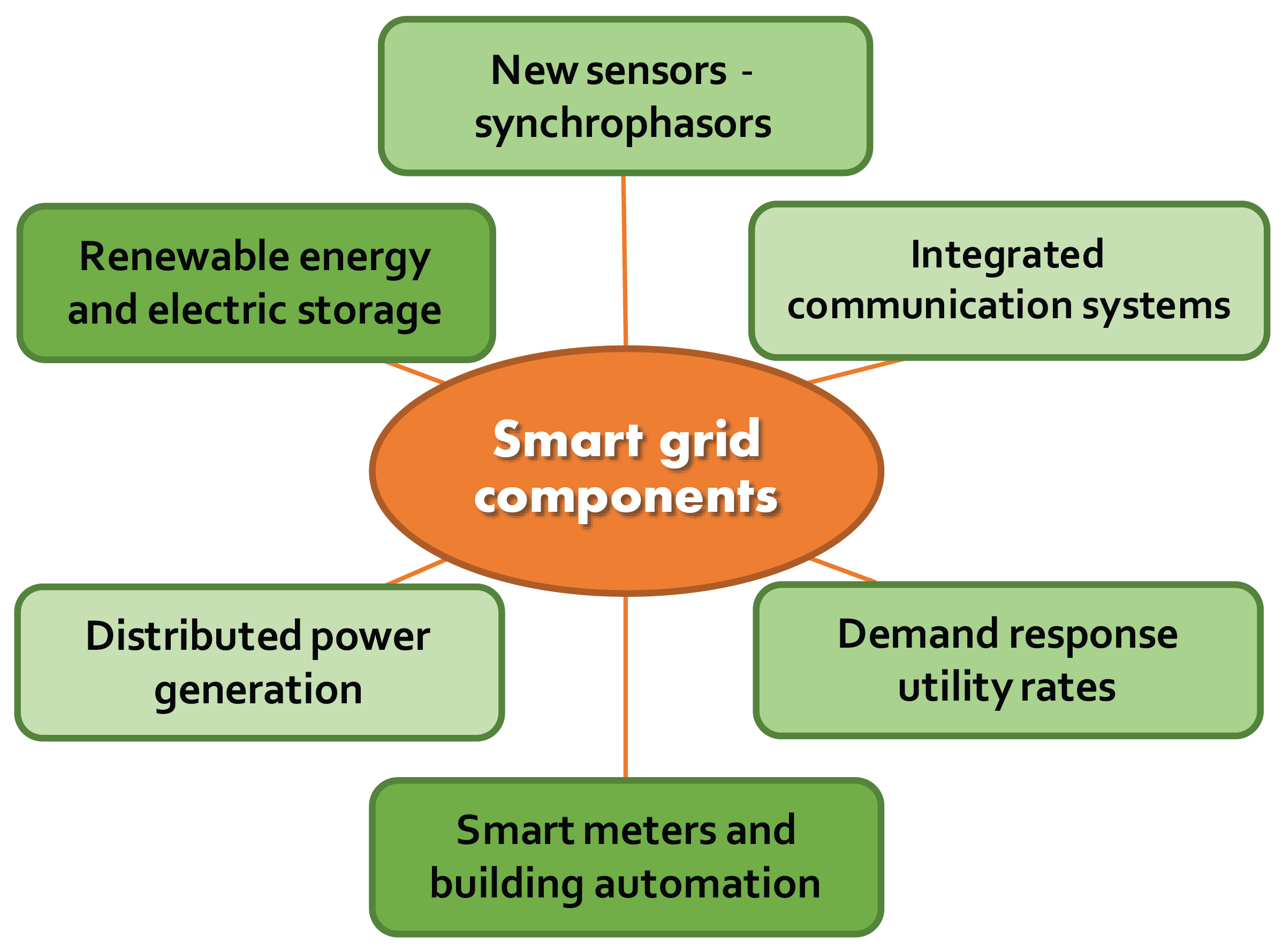The Smart Grid My Florida Home Energy