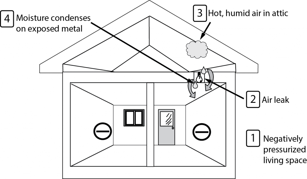 Figure 1. Leakage of air around unsealed light fixtures. Credit: PREC