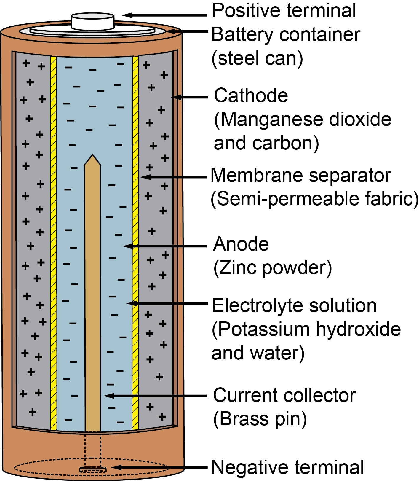 How Are Batteries Made >> Batteries For Home Electronics My Florida Home Energy