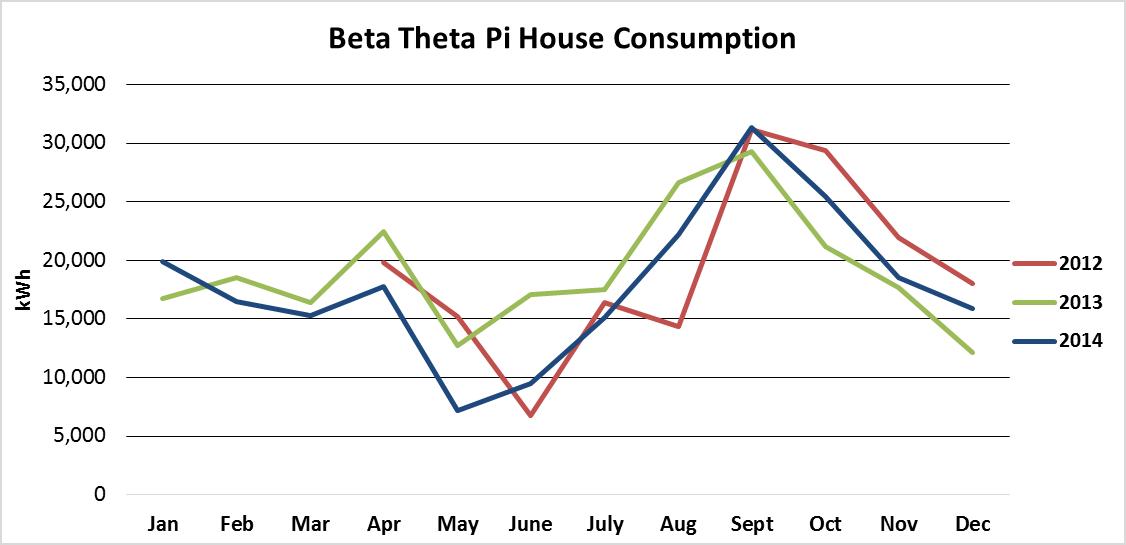 BetaHouse_PV_BuildingEnergyConsumption