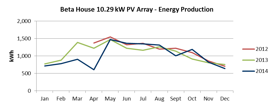 BetaHouse_PV_EnergyProductionComparison