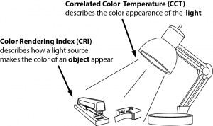 Figure 2. Correlated color temperature (CCT) and color rendering index (CRI). [Click to view full size image.] Credit: Miller, C., Sullivan, J., and Ahrentzen, S. (2012). Energy Efficient Building Construction in Florida. ISBN 978-0-9852487-0-3. University of Florida, Gainesville, FL. 7th Edition.
