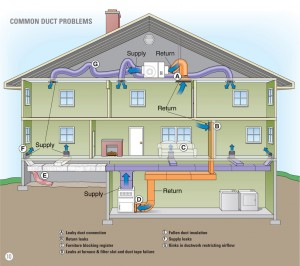Figure 1. Common Air Duct Problems. Credit: ENERGYSTAR®