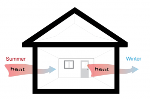 Figure 1. A high R-value insulation keeps heat out in summer and inside in winter. [Click image for full size version.] Credit: PREC