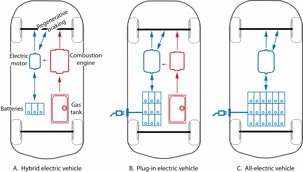 Figure 1. A comparison of engine and battery capacity in electric vehicles. [Click image for full size version.] Image: PREC.