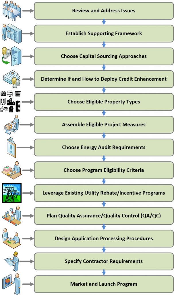 Figure 4. An overview of the major steps necessary for launching a PAF/PACE program. Note, actual program creation may take a different order and may include more (or less) steps than this general overview. Credit: UF/PREC, derived from US/DOE (Pages 12-3 to 12-4).