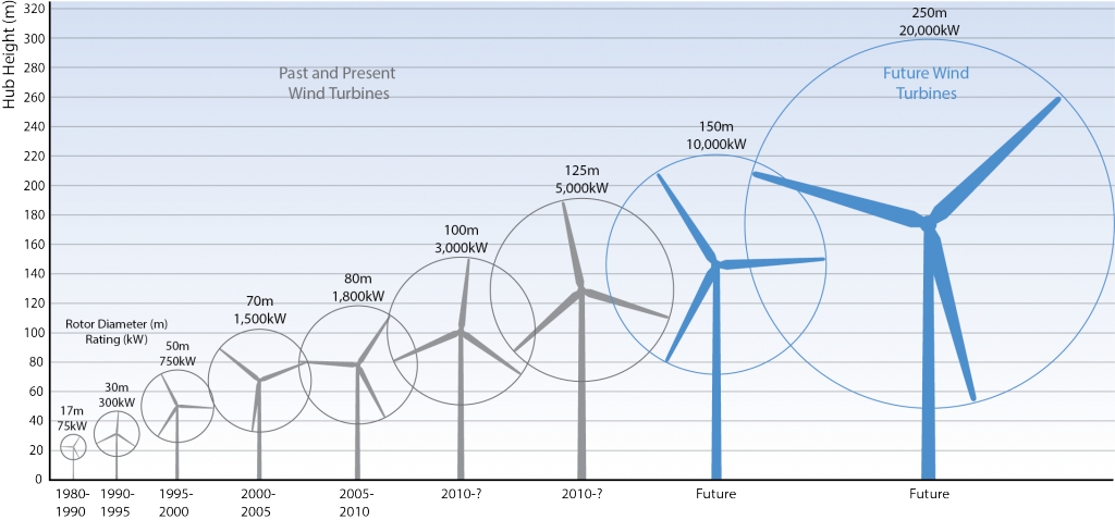 Figure 3. Growth in Size of Typical Commercial Wind Turbines