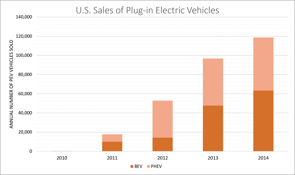 Figure 2. U.S. Sales of Plug-in Electric Vehicles. Credit: PREC