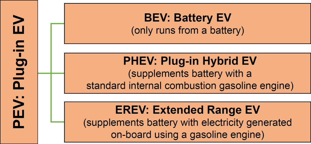 Figure 1. Types of Electric Vehicles. [Click to view full size image.] Credit: PREC.