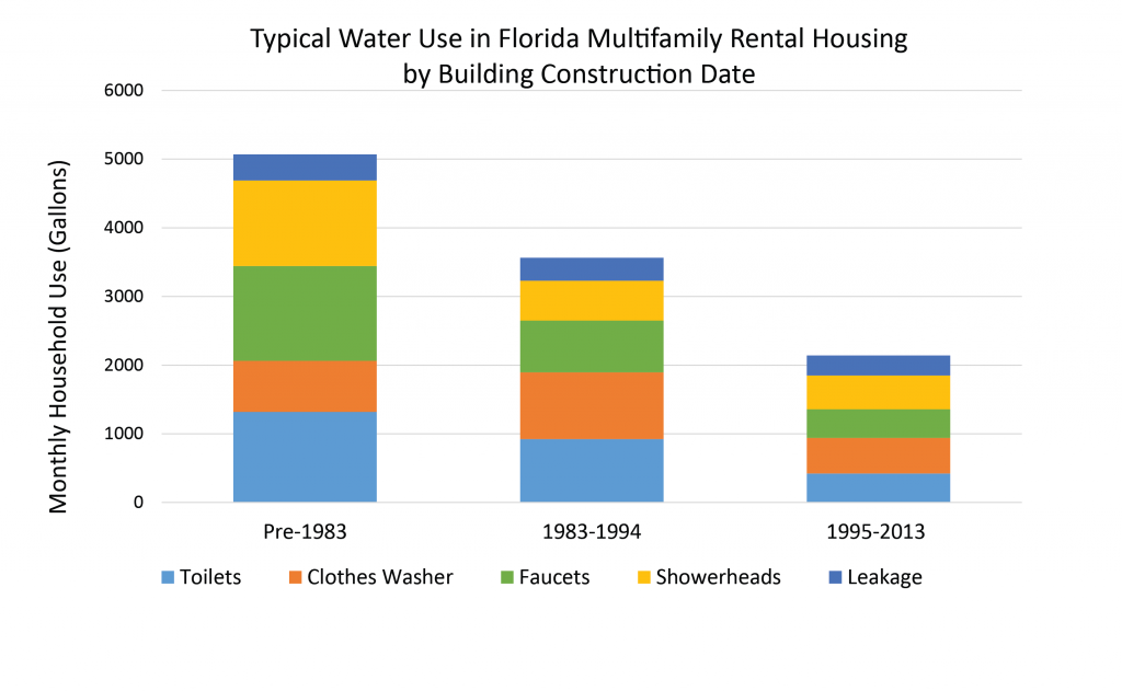 Figure 7.  Typical Water Use in Florida Multifamily Rental Housing by Building Construction Date [10]  [Click image for full size version.]