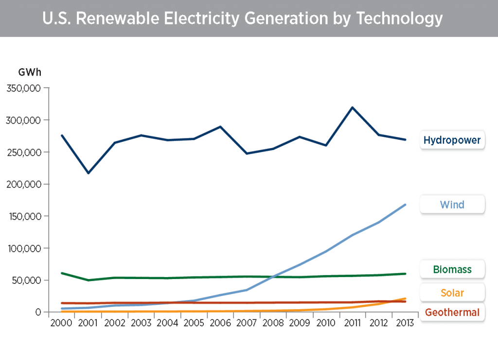 Figure 1 U.S. Renewable Electricity Generated by Technology