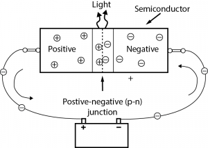 Figure 1. A simplified PN junction. Credit: PREC [Click thumbnail to enlarge.]