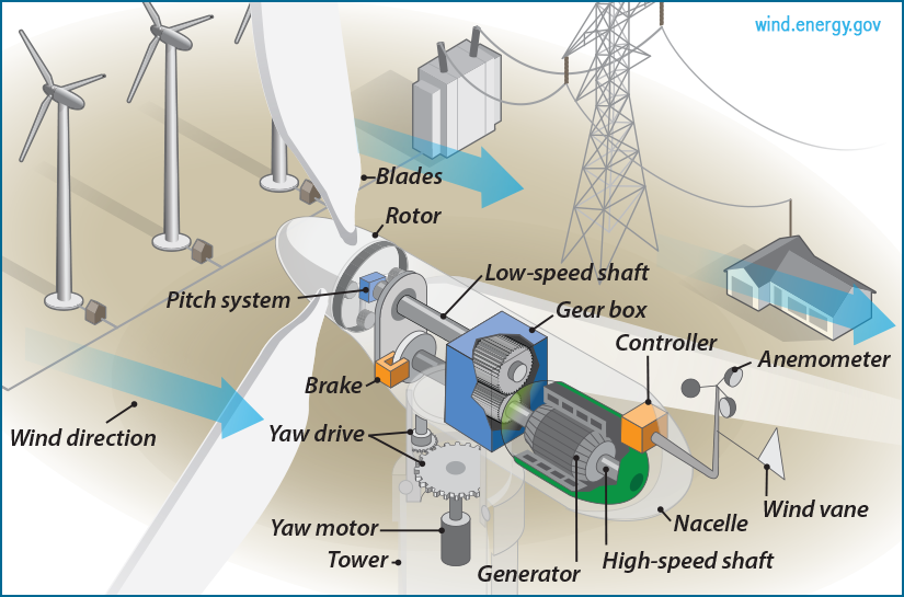 Figure 2 The Inside of a Wind Turbine[16]
