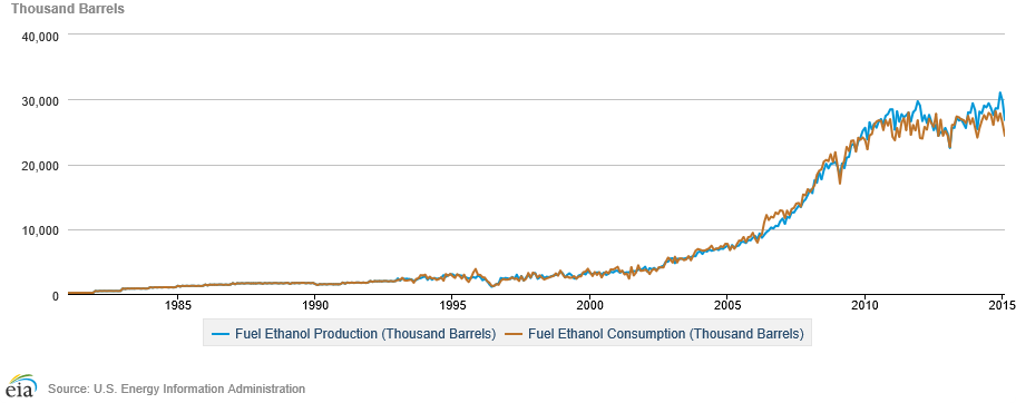 "Figure 4. Ethanol Production and Consumption, 1980-2015. [Click image for full size version.] Credit: <a href=""http://www.eia.gov/beta/MER/index.cfm?tbl=T10.03#/?f=M"" target=""_blank"">U.S. Energy Information Administration</a>"