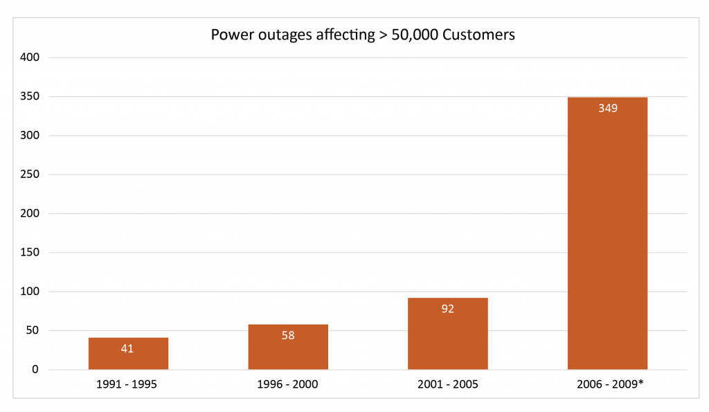 Figure 1. US Power Outages 1995 to 2009 (* EIA data, other data from NERC) [Click image for full size version]