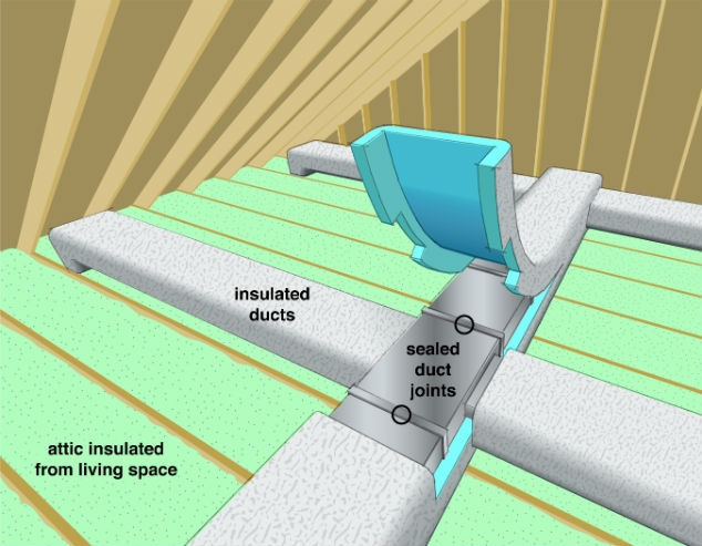 Figure 6. Tips for Sealing and Insulating Air Ducts (Click on the Image to Open the Full Tips Page). Credit: US DOE – EERE.