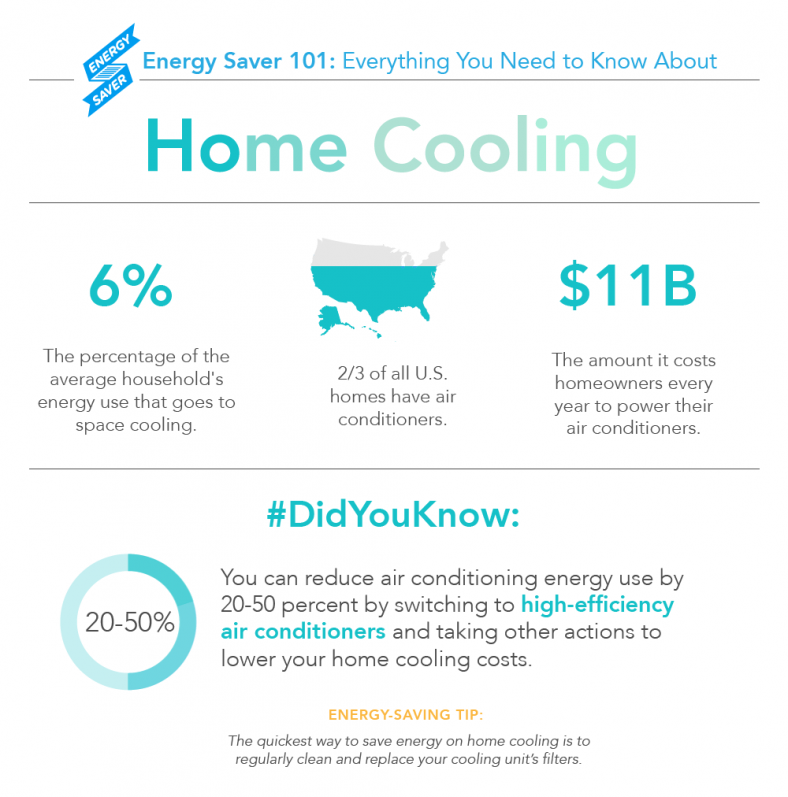 Figure 8. Energy Saver 101 Infographic: Home Cooling (Click on the Image to Open the Full Infographic). Credit: US DOE – EERE / Infographic by Sarah Gerrity.