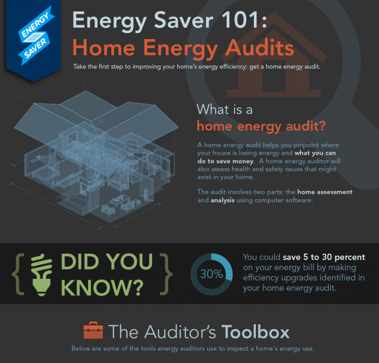 Figure 4. Energy Saver 101 Infographic: Home Energy Audits (Click on the Image to Open the Full Infographic). Credit: US DOE – EERE / Infographic by Sarah Gerrity.