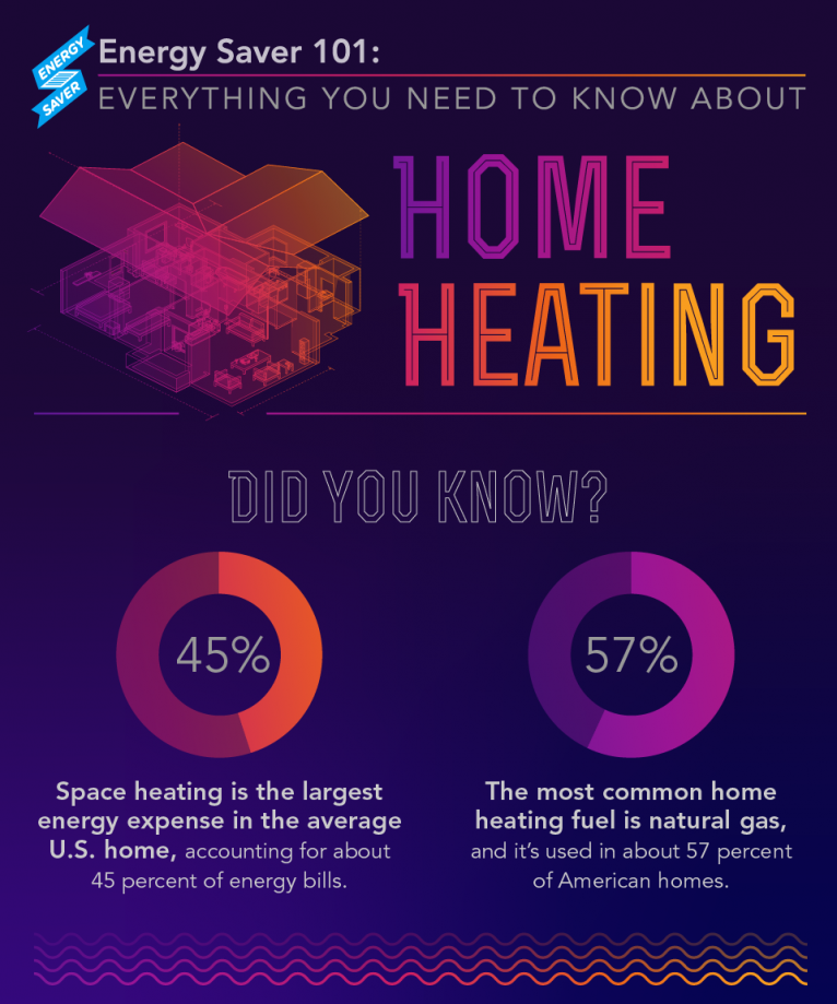 Figure 9. Energy Saver 101 Infographic: Home Heating (Click on the Image to Open the Full Infographic). Credit: US DOE – EERE / Infographic by Sarah Gerrity.
