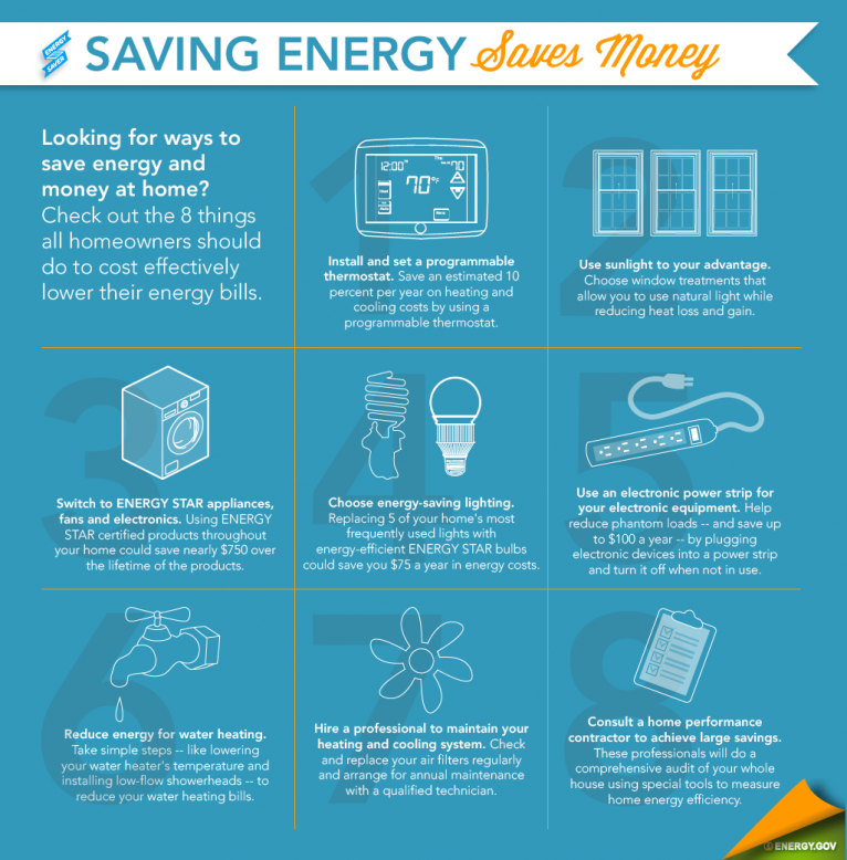 Figure 12. Energy Saver 101 Infographic: Saving Energy Saves Money (Click on the Image to Open the Full Infographic and Tips Page). Credit: US DOE – EERE / Infographic by Sarah Gerrity.