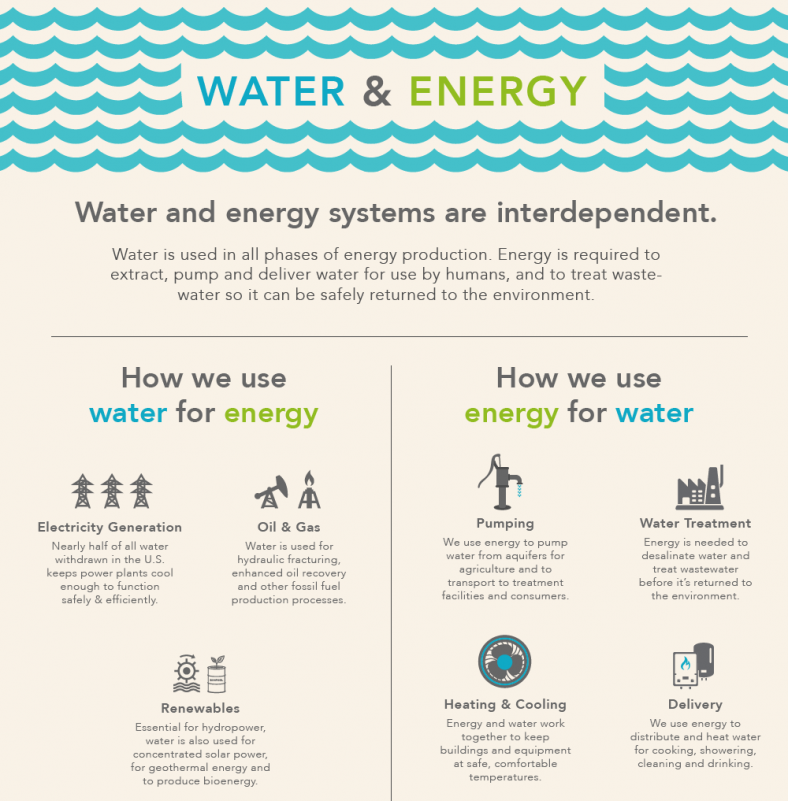 Figure 1. Water and energy are interdependent and all life on Earth relies on a steady, clean, accessible flow of these core resources (Click on the Image to Open the Full Infographic). Credit: US Department of Energy (DOE).
