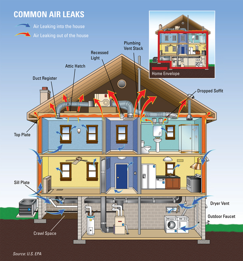 Figure 5. Common Air Leaks (Click on the Image to Open the Air Seal and Insulate with ENERGY STAR® Brochure). Credit: US EPA / ENERGY STAR®.