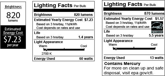 Figure 1. The new Lighting Facts label showing the front of the label, the back of the label, and a special back label for mercury containing lamps.
