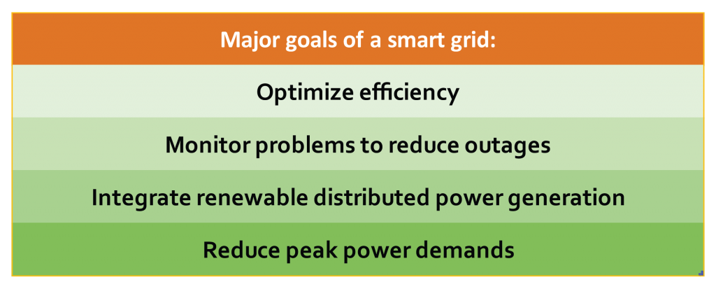 Four major goals of a smart grid.