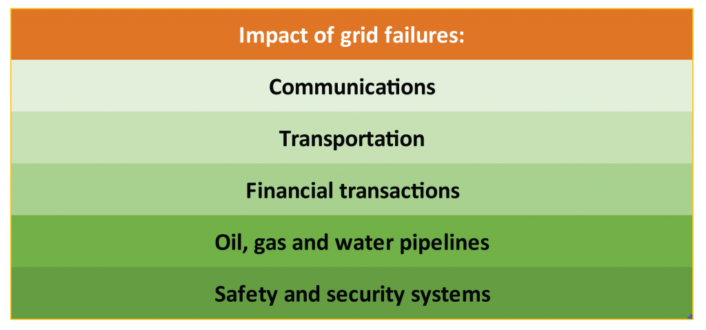 Five major impacts of grid failures.