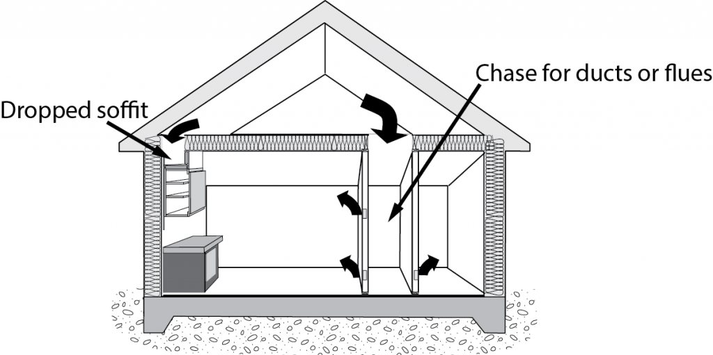 Figure 2.  Bypasses, a key source of air leaks. Credit: PREC