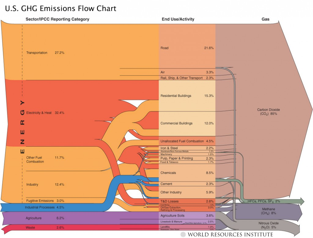 Figure 1. Major greenhouse gas (GHG) emissions sources and activities within the United States based on 1990-2003 inventory data. Energy use contributes the preponderance of GHG emissions nationally and would serve as the major industry sector regulated within a carbon cap and trade program. The most current US GHG Inventory data can be found here. Credit: World Resources Institute.
