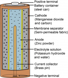 Figure 1. Single-Use Battery. Credit: PREC. [Click image for full size version]