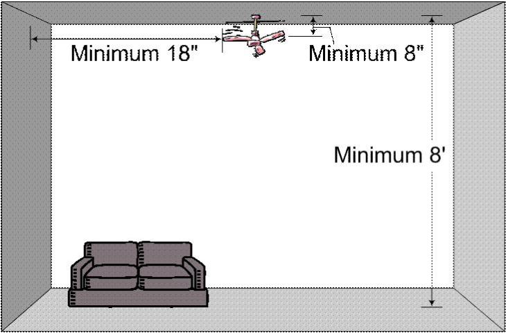 Figure 1. Minimum space requirements for a ceiling fan installation recommended by the U.S. Department of Energy. Credit: Image created by Hyun-Jeong Lee in Microsoft Office Visio. Converted to .GIF by IFAS Communication Services. (Click thumbnail to enlarge.)