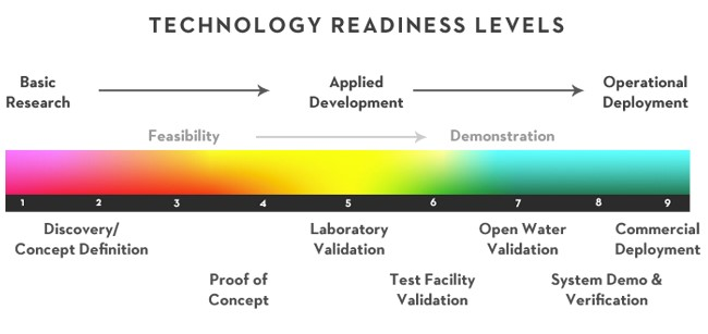Figure 11. U.S. Department of Energy Technology Readiness Levels. [Click image for full size version.] (Credit: SNMREC)