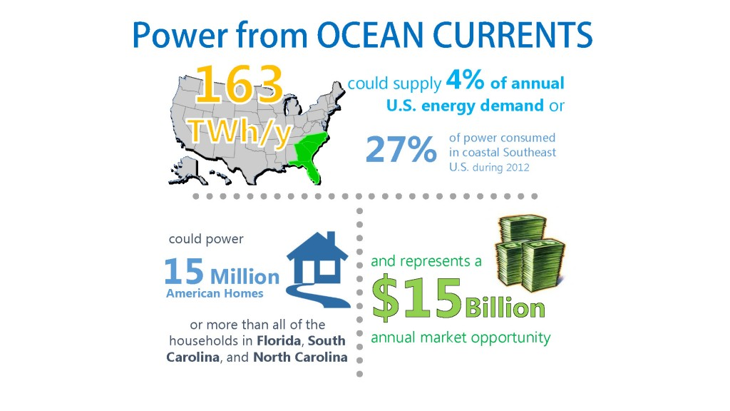 Figure 4. Opportunities from U.S. Ocean Current Power Potential. [Click image for full size version.] (Credit: SNMREC)