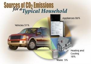 Figure 2. Typical Household Sources of CO2. Source: US Department of Energy