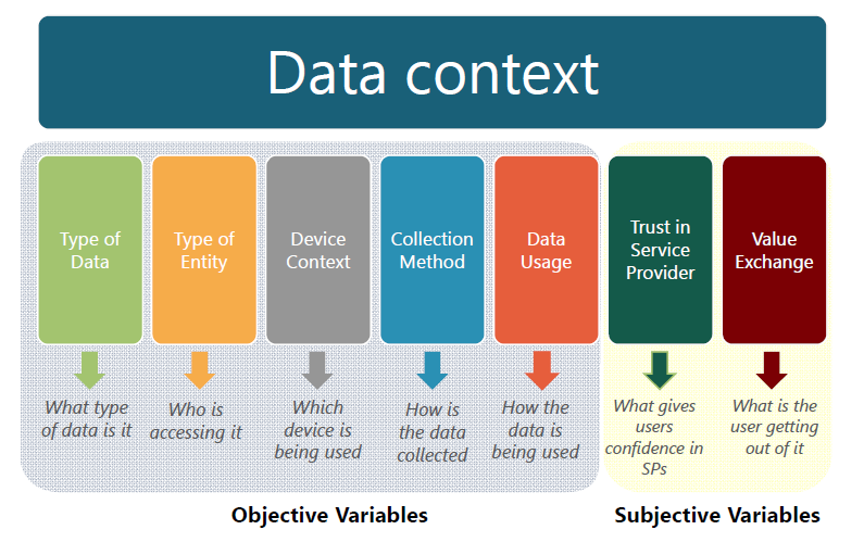 Figure 3. Variables surrounding data collection and use. Credit: Federal Trade Commission, Internet of Things Workshop