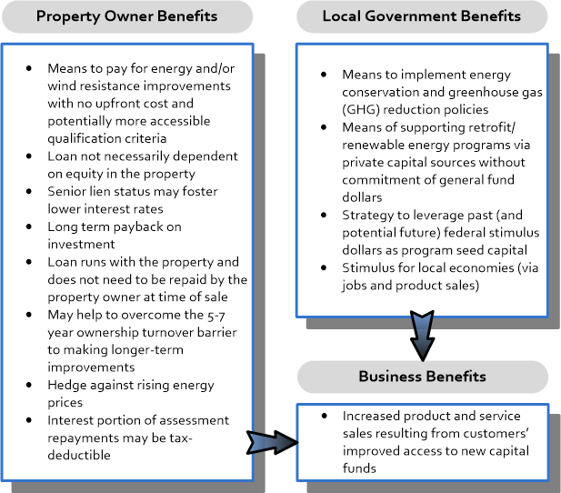 Figure 2. Local community benefits of PAF/PACE programs. Credit: UF/PREC.