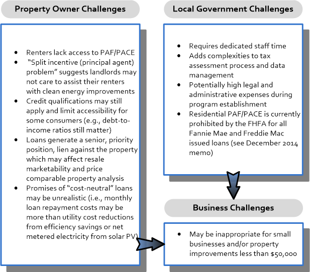 Figure 3. Local community challenges of PAF/PACE programs. Credit: UF/PREC.