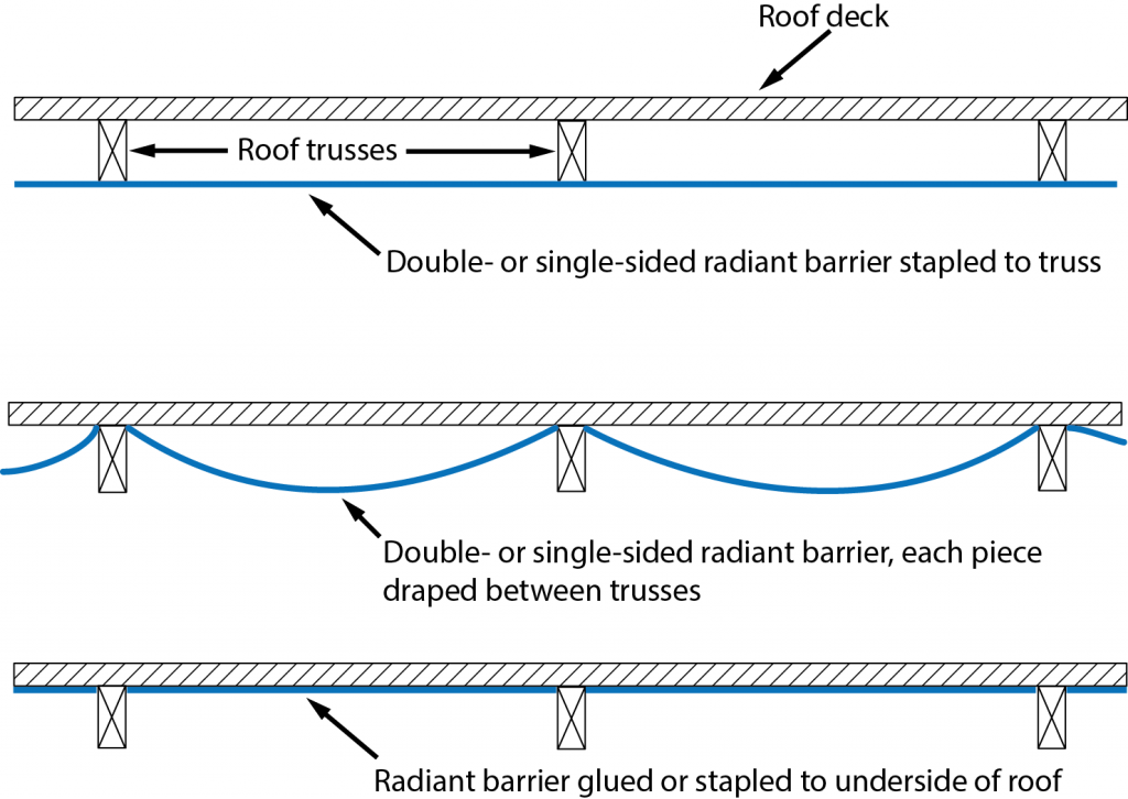 Figure 1. Attaching radiant barriers. Image: PREC. [Click to enlarge]