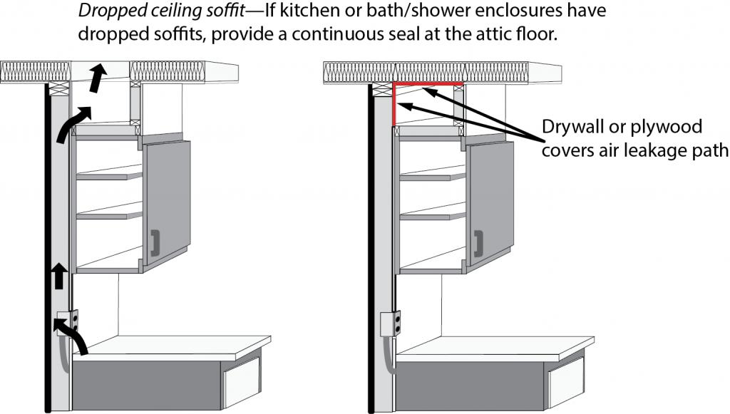 Figure 3. Sealing ceiling soffit