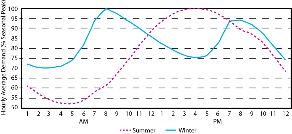 Figure 2. Typical Florida daily electricity demand in summer and winter. [Click image for full size version.] Original graph courtesy of the Florida Public Service Commission.11