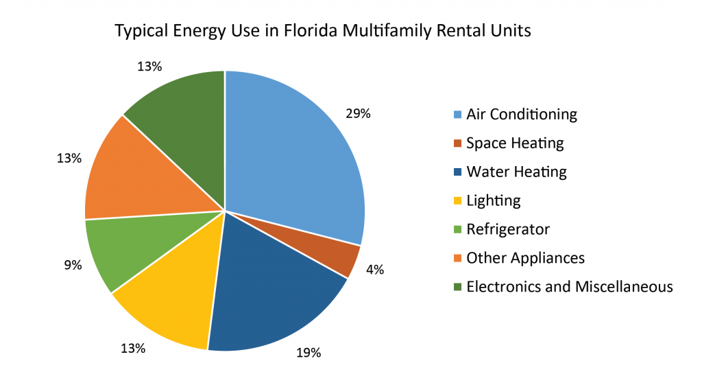 Typical Energy Use in FL MFUs