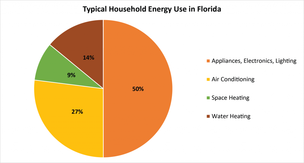 Figure 1. Typical Household Energy End Use in Florida (Data Source: EIA 2009 RECS)