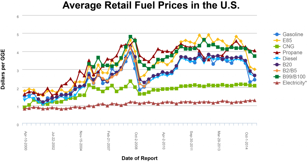 """Figure 9. Average Fuel Prices since 2000. [Click to view full size image.] Source: <a href=""""http://www.afdc.energy.gov/fuels/prices.html"""" target=""""_blank"""">Clean Cities Alternative Fuel Price Reports</a>"""